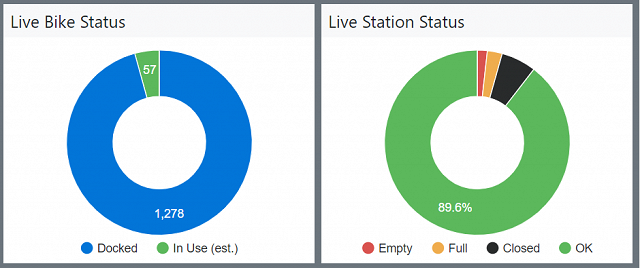 Bike and Station Status Pie charts for Dublin