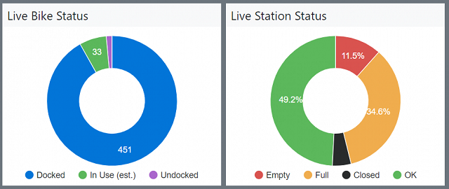 Bike and Station Status Pie charts for Glasgow